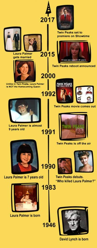The real Laura Palmer + Twin Peaks timeline