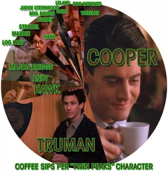 Twin Peaks coffee sips per character