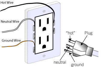 wall plug wiring diagram all wiring diagram Generator Plug Wiring Diagram